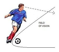 Eyes Up results in Increased Field of Vision