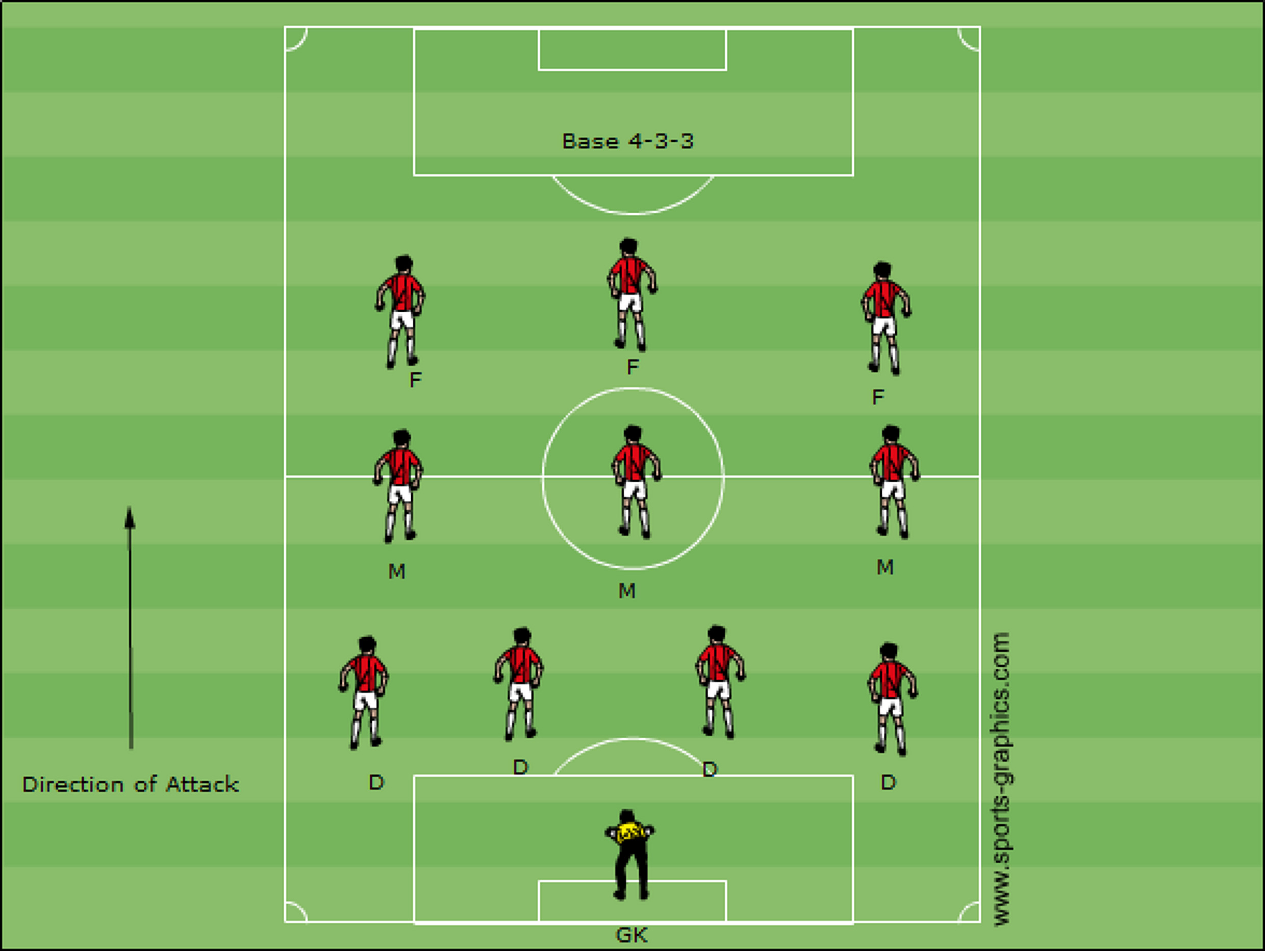Introduction to Soccer Formations | Coaching American Soccer