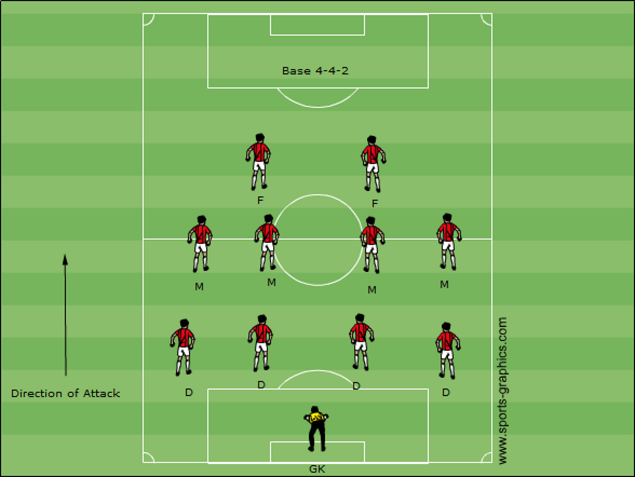 Introduction to soccer formations coaching american soccer base 4 4 2 for additional information see soccer positions pooptronica Choice Image