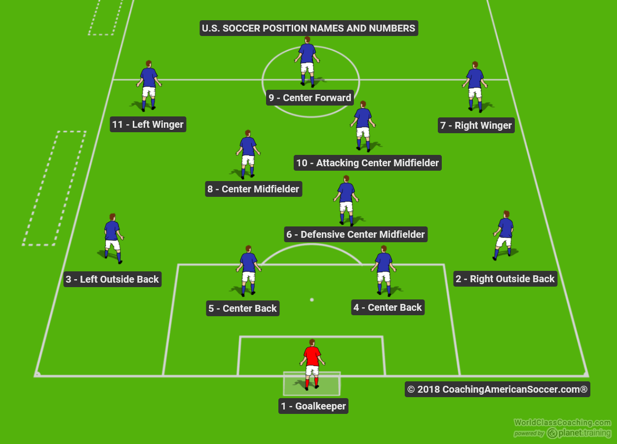 Soccer Positions Diagram For Youth Youth Soccer Field Diagram Wire